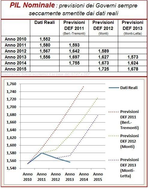 GDP Publ SE