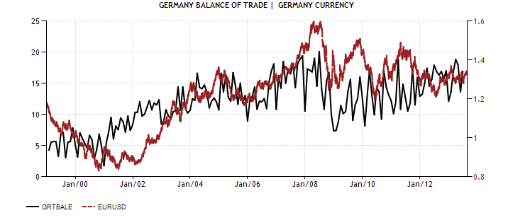 GER Bal of Trade vs GER Ccy