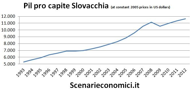 Pil pro capite Slovacchia