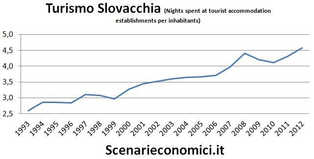 Turismo Slovacchia