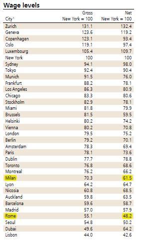 Wage Level UBS 2012