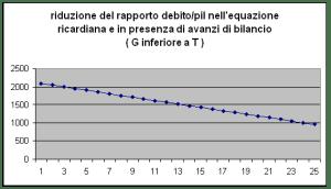 riduzione rapporto debito pil in equazione ricardiana