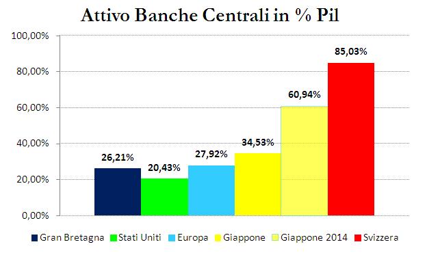 banche centrali2