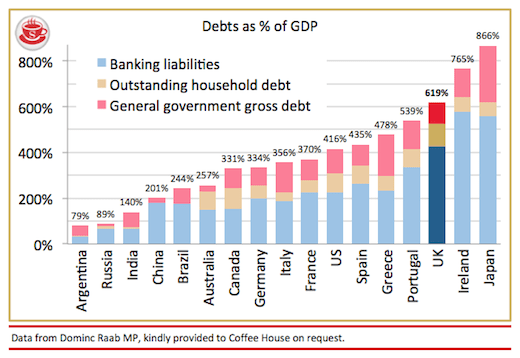 Debito e composizione