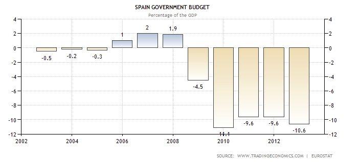GDP Budget SPA 0413