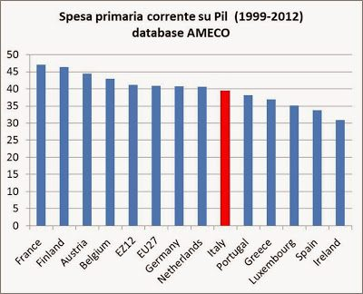 53b1d11d41 Andate a vedere i dati: l'Italia ha un rapporto spesa pubblica/Pil che è  vicino, e al disotto, della media della zona euro, se considerate la spesa  pubblica ...