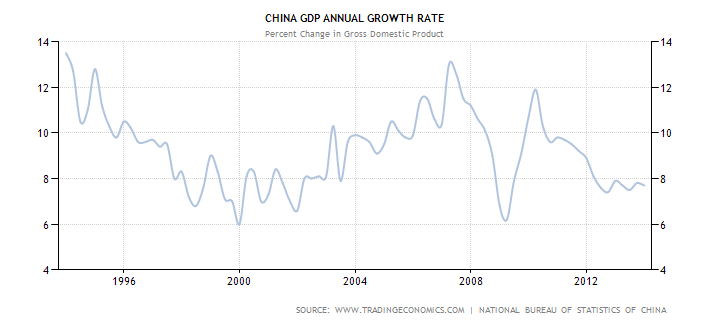 china-gdp-growth-annual2