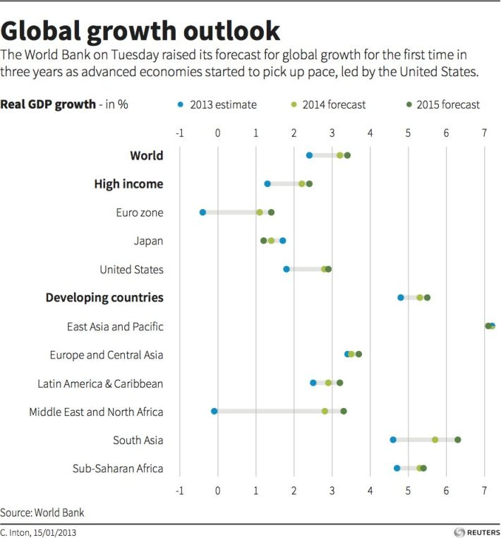 global-growth