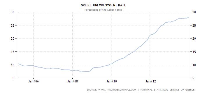 Tasso disoccupazione Grecia per SE