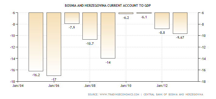 bosnia-and-herzegovina-current-account-to-gdp