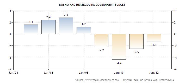 bosnia-and-herzegovina-government-budget