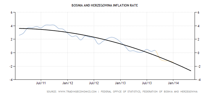 bosnia-and-herzegovina-inflation-cpi