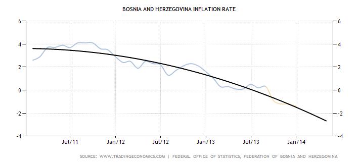 bosnia-and-herzegovina-inflation-cpi
