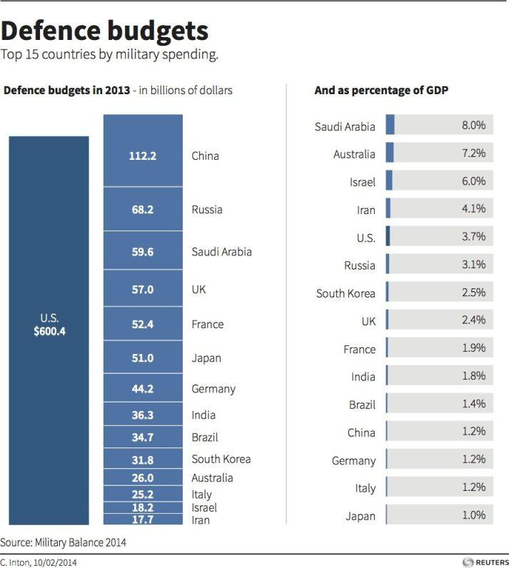 defense-budgets