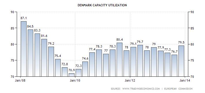 denmark-capacity-utilization