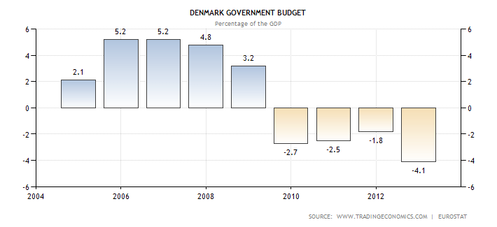 denmark-government-budget