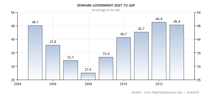 denmark-government-debt-to-gdp