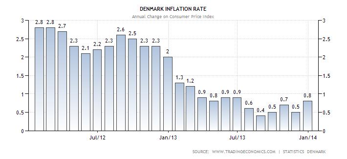 denmark-inflation-cpi