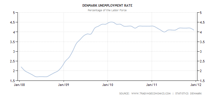 denmark-unemployment-rate (1)