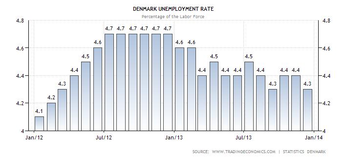 denmark-unemployment-rate