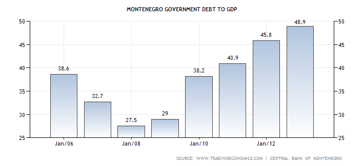 montenegro-government-debt-to-gdp