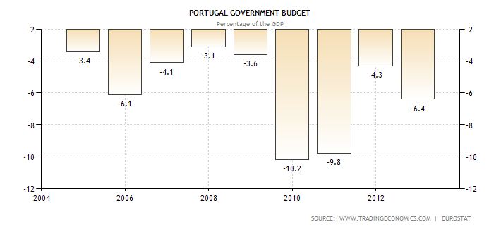 portugal-government-budget