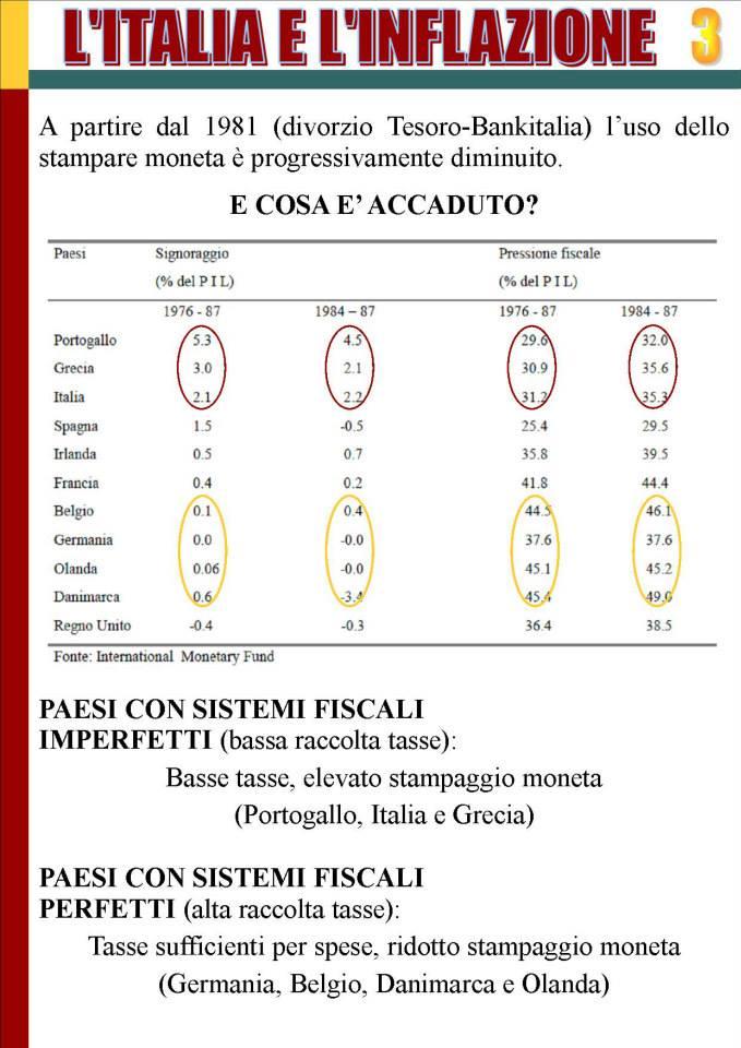 ITALIA E INFLAZIONE SLIDE 3