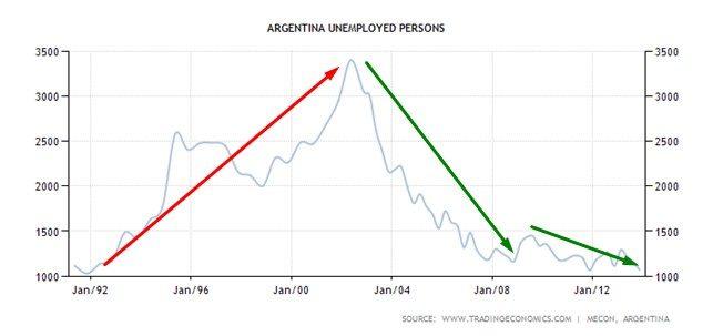 ARGENTINA GRAFICO 4