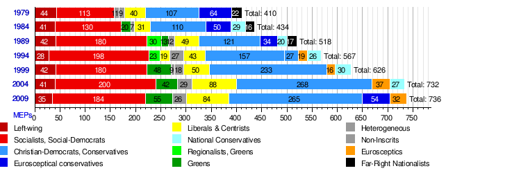 European Election hist results