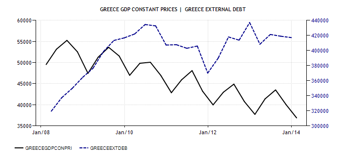 FireShot Screen Capture #019 - 'Greece GDP Constant Prices I Actual Data I Forecasts I Calendar' - www_tradingeconomics_com_greece_gdp-constant-prices