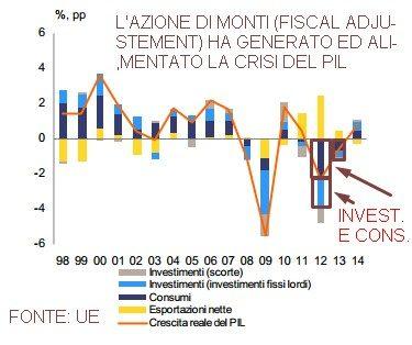 ITALIA ADDIO CONSUMI E INVESTIMENTI (FONTE UE)