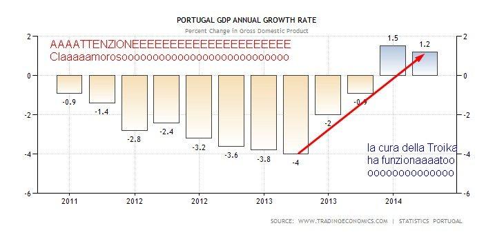 PORTOGALLO GRAFICO 1 PIL IN CRESCITA