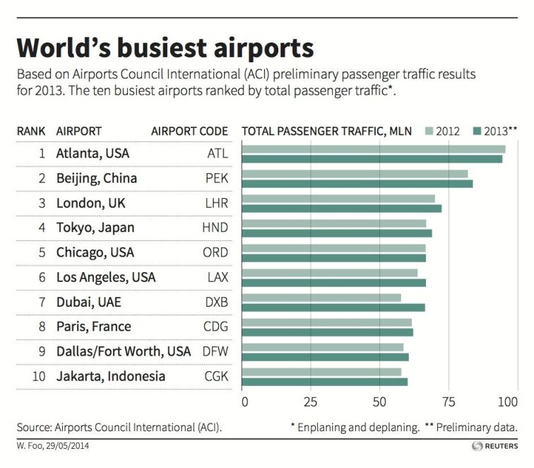 busiest-airports
