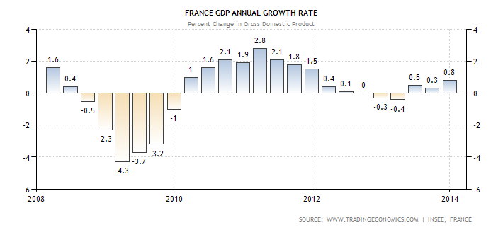 france-gdp-growth-annual