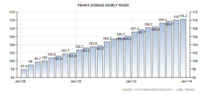 france-wages