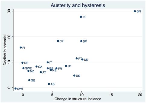 Grafico Krugmam isteresi