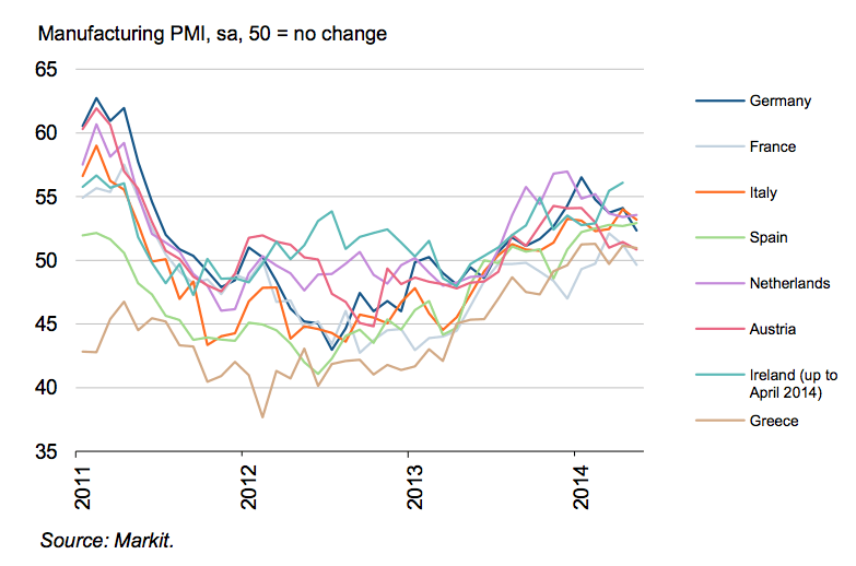 PMI-Europe2