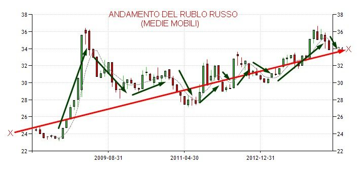 SLIDE 3 ANDAMENTO DEL RUBLO RUSSO