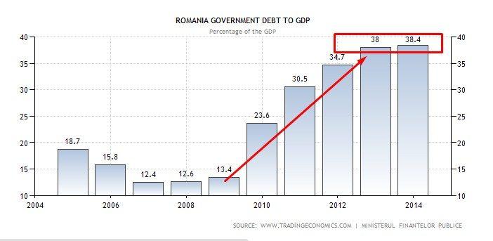 debito su pil romania