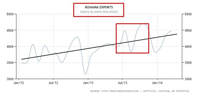export rumeno