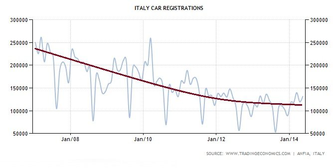 gpg01 281 Copy Copy Analisi di 25 grafici di indicatori economici: pochi dubbi, la Ripresa non c'e'