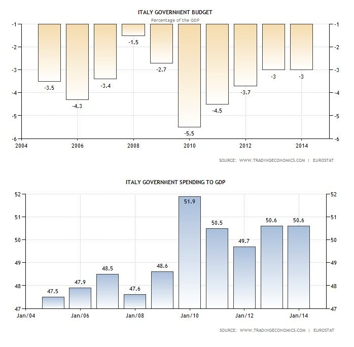 gpg01 282 Copy Copy Analisi di 25 grafici di indicatori economici: pochi dubbi, la Ripresa non c'e'