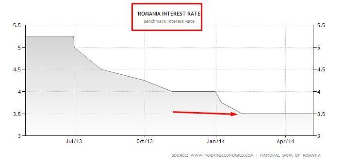 interest rate romania