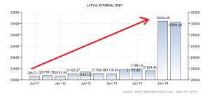 latvia-external-debt