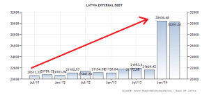 latvia-external-debt