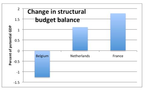 Cambiamenti strutturali di bilancio in Belgio
