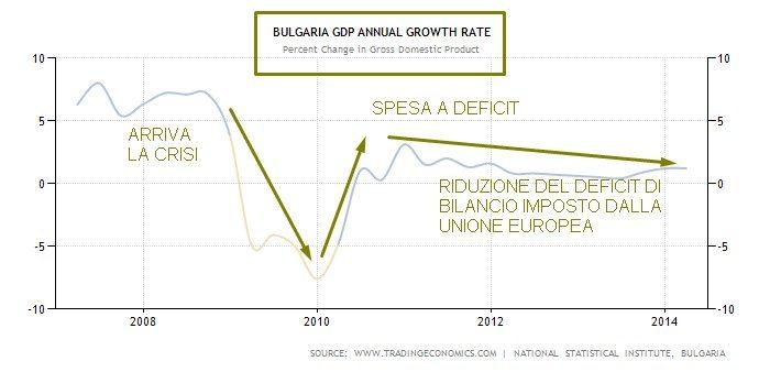 bulgaria crescita CON EFFETTI DEFICIT DI BILANCIO
