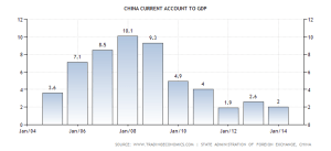 china-current-account-to-gdp
