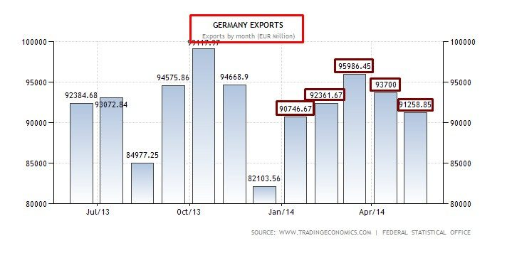 germania export