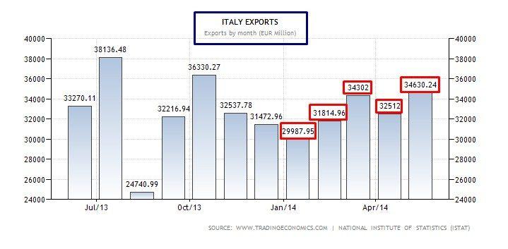 italia export